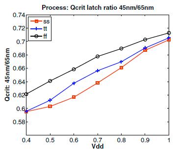 ラッチソフトエラーのプロセス依存性