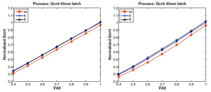 ラッチソフトエラーの電圧依存性