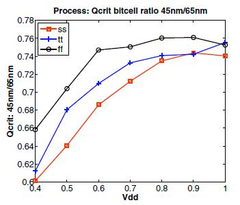 SRAM ソフトエラーのプロセス依存性