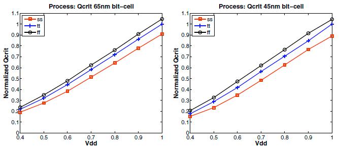 SRAM ソフトエラーの電圧依存性