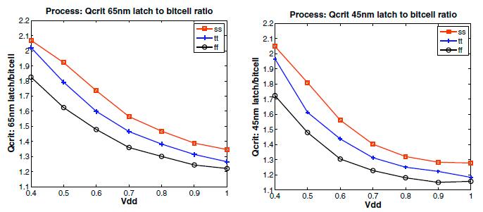 SRAM とラッチの比較