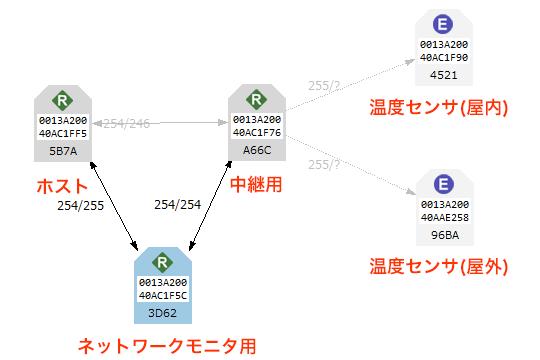 XBee ネットワーク