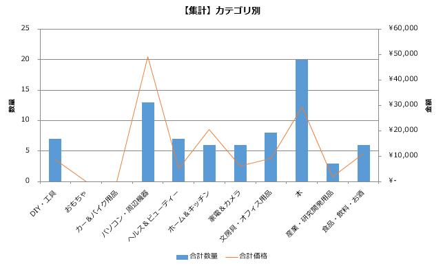 カテゴリ別グラフ
