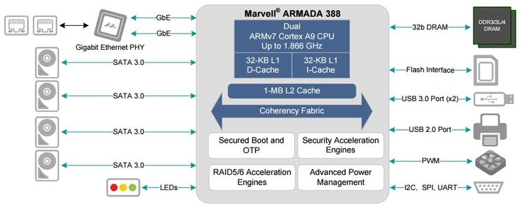 Marvell 88F6810 の適用例