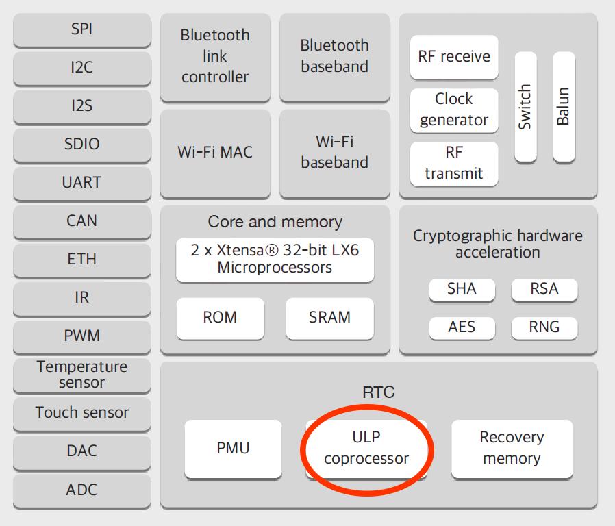 ESP32 の ULP コプロセッサを使って超低消費電力 I2C 通信