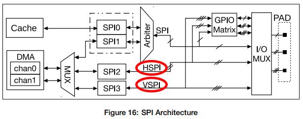 ESP32 で SPI スレーブ通信するときの注意点 - Rabbit Note
